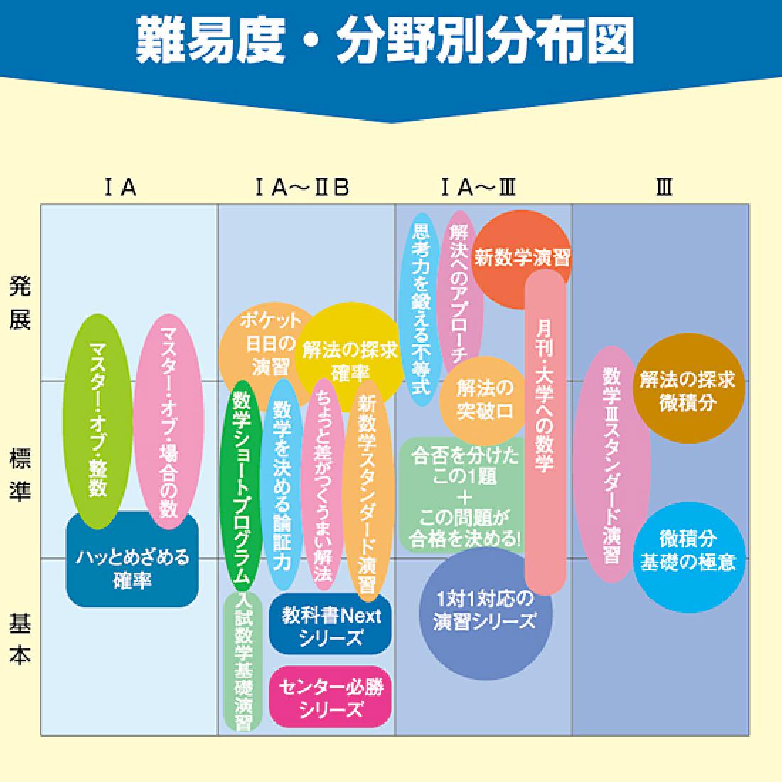 難易度・分野別分布図
